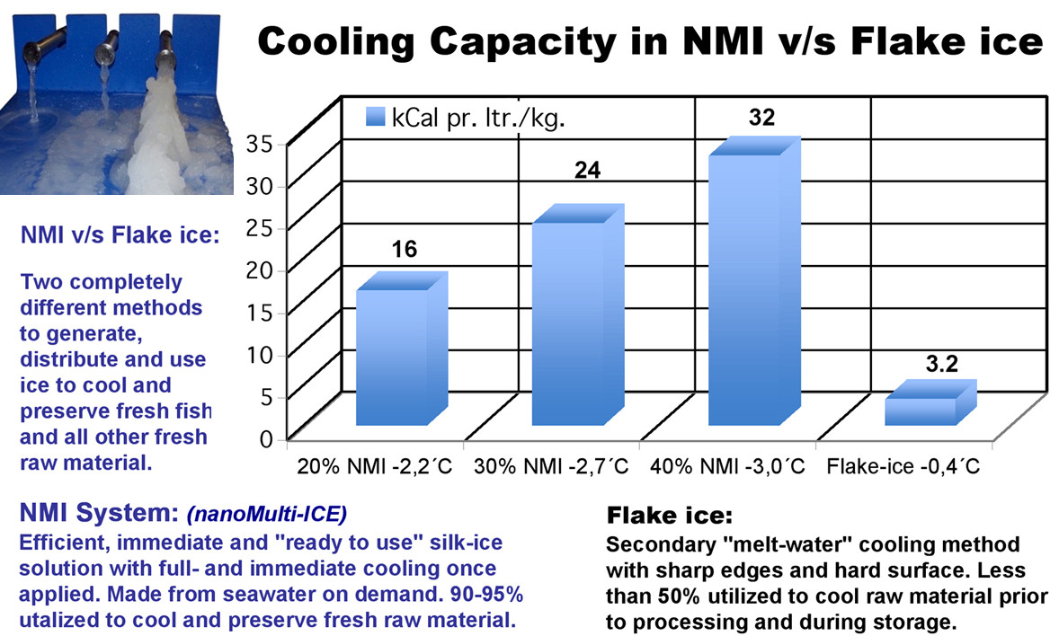 Cooling Capacity in NMI v/s Flake ice