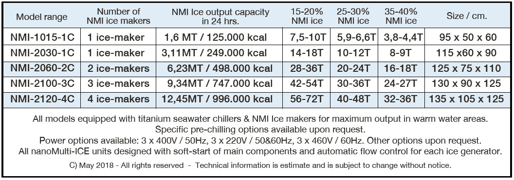 nmi technical information